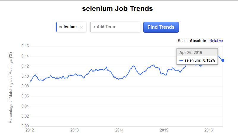 selenium trends