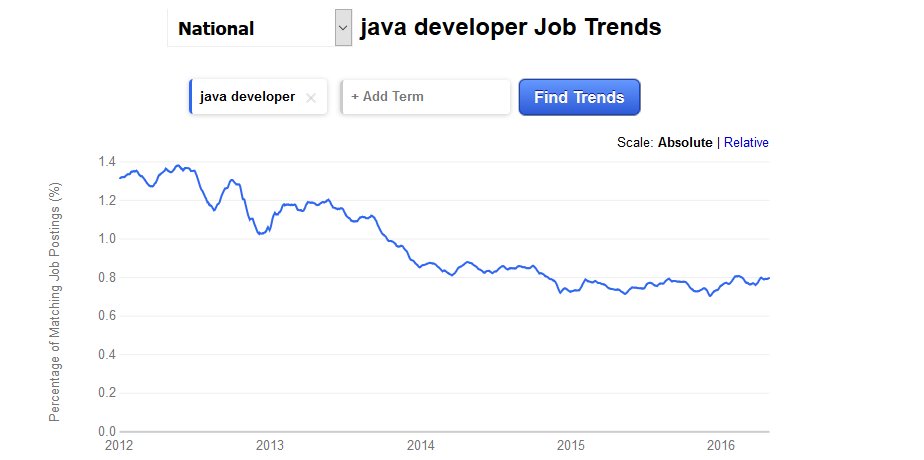 java job trends